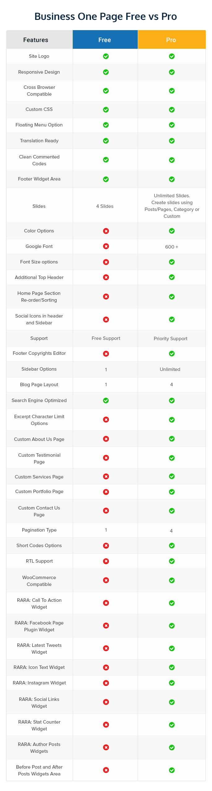 Business one page free Vs pro comparison chart