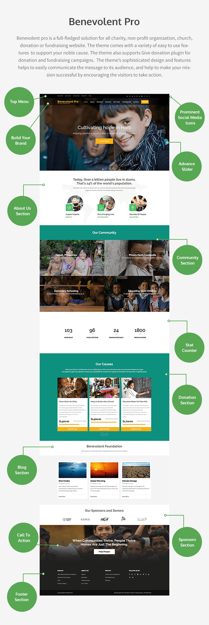 features of Benevolent Pro WordPress Theme