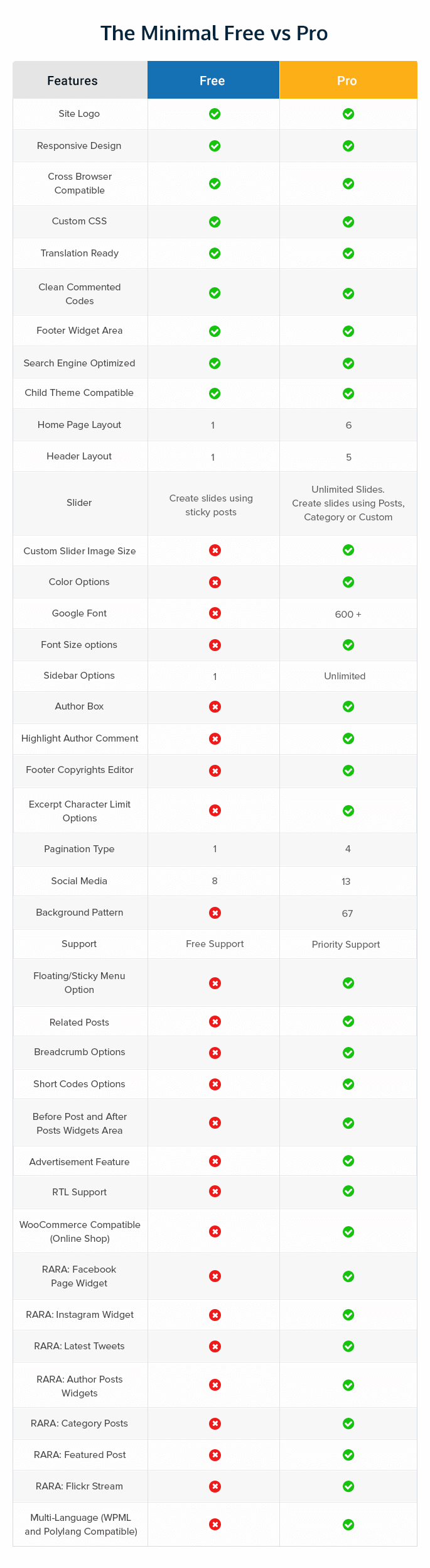 The minimal Free Vs Pro Theme Comparison Chart