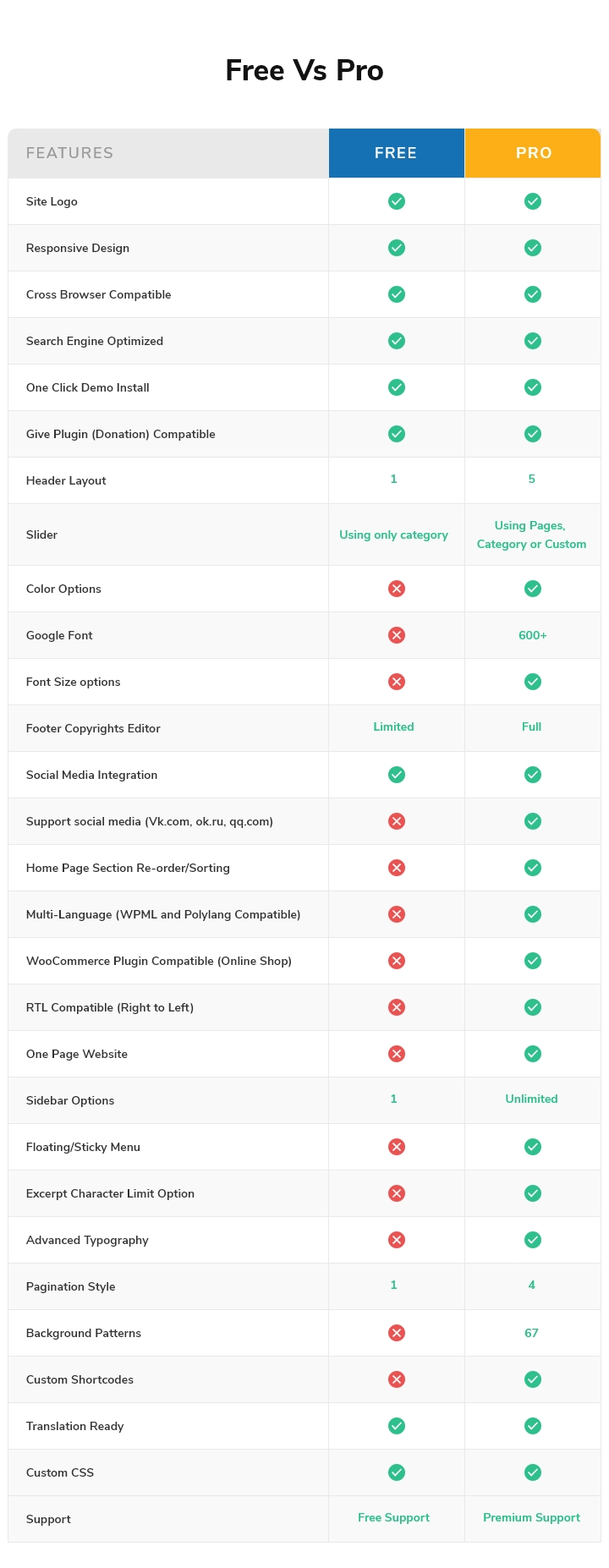 Charity Care free-vs-pro features comparision