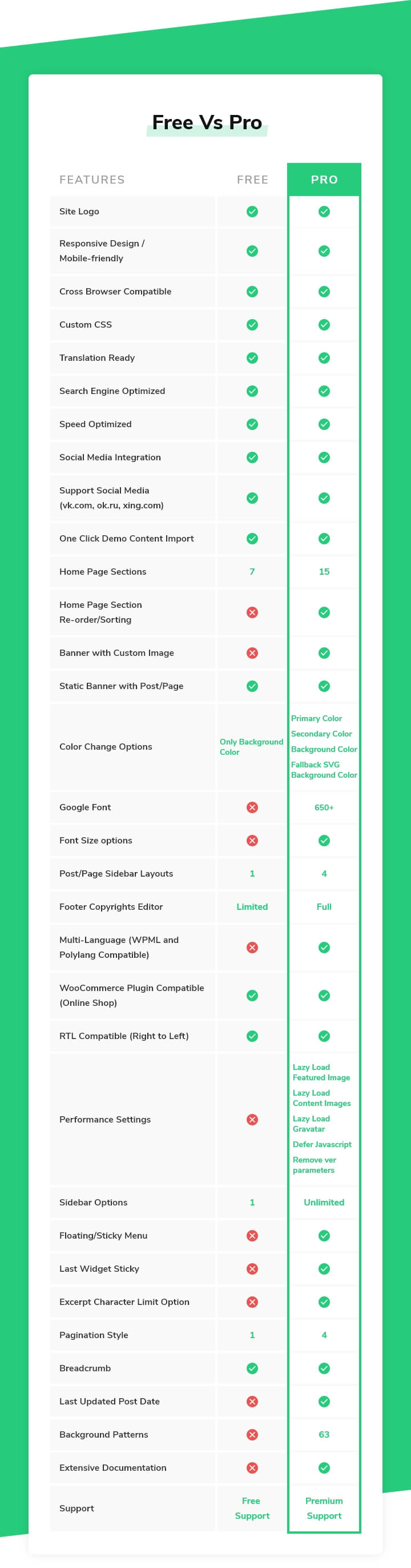 book landing free vs pro comparison chart